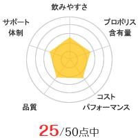 コーワのグラフ