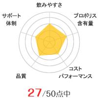 森川健康堂のグラフ