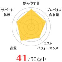山田養蜂場のグラフ