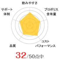 八幡物産のグラフ